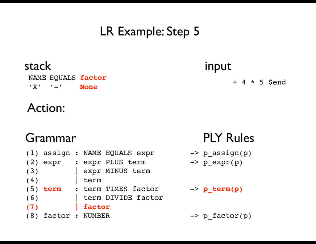 + 4 * 5 $end Grammar PLY Rules LR Example: Step...