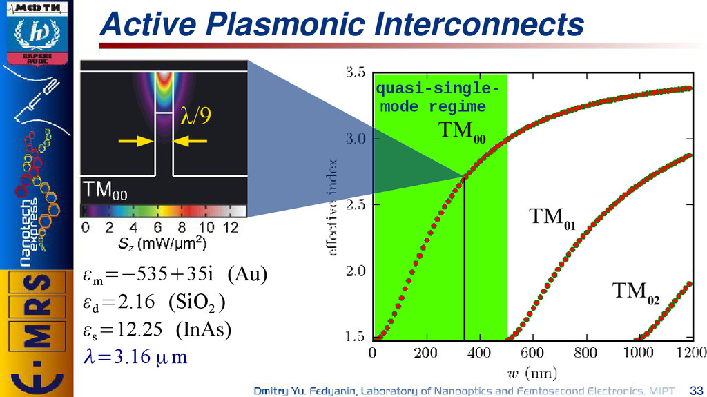 33 Active Plasmonic Interconnects ε m =−535+35i...