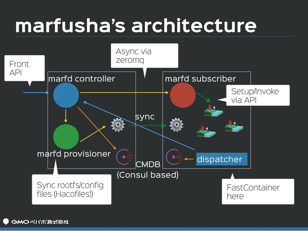 marfusha's architecture marfd controller marfd ...