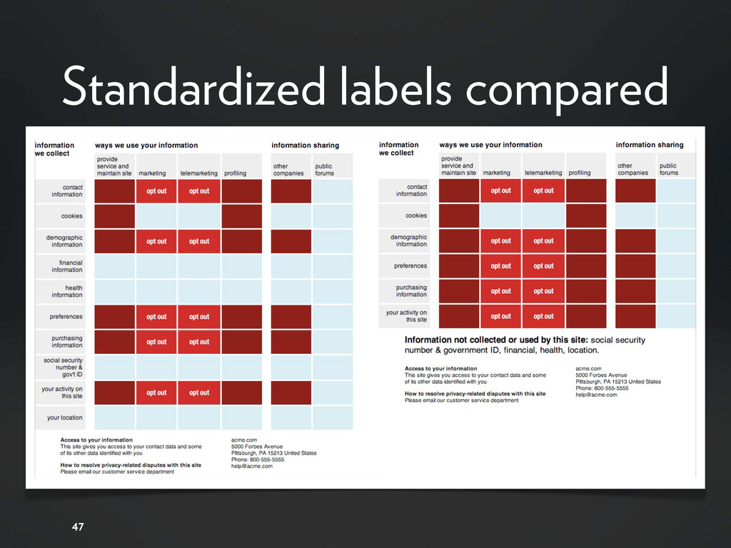 Standardized labels compared 47