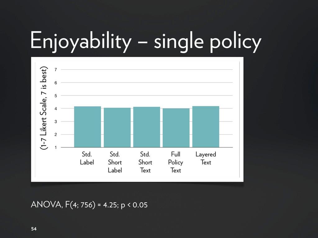 54 Enjoyability – single policy ANOVA, F(4; 756...
