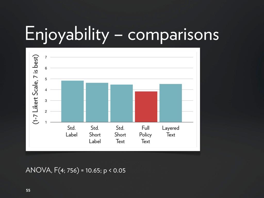 55 Enjoyability – comparisons ANOVA, F(4; 756) ...