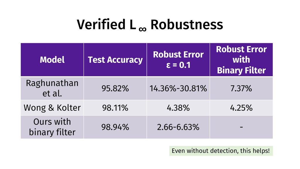 Verified L ∞ Robustness Model Test Accuracy Rob...