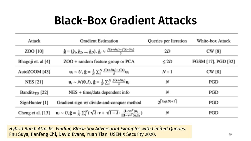 Black-Box Gradient Attacks 19 Hybrid Batch Atta...