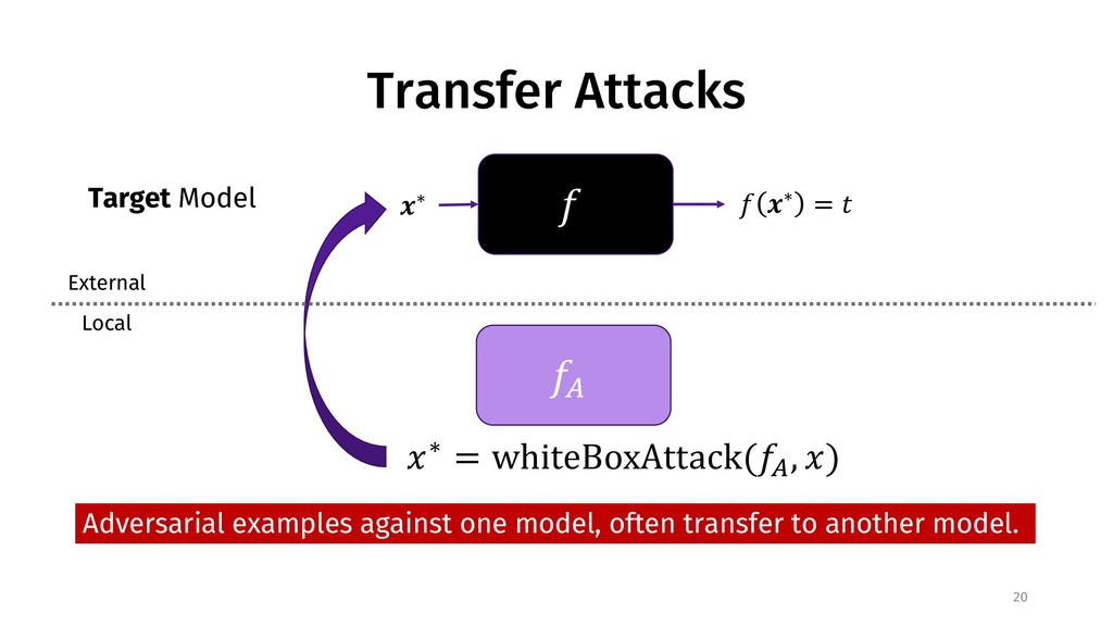 """Transfer Attacks 20 ! """"∗ ! """"∗ = % !& Target Mod..."""