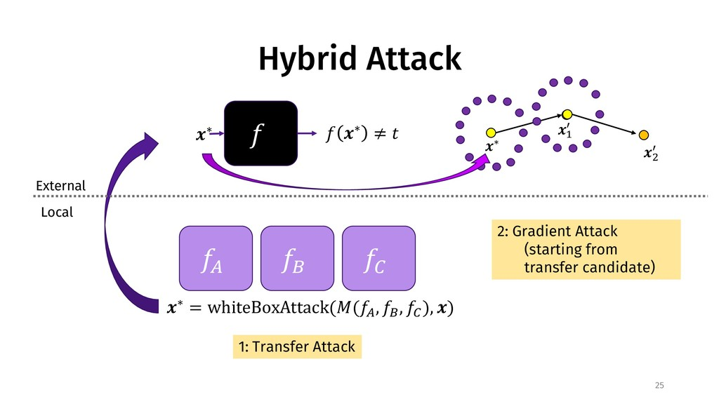 "Hybrid Attack 25 ! ""∗ ! ""∗ ≠ % External Local !..."