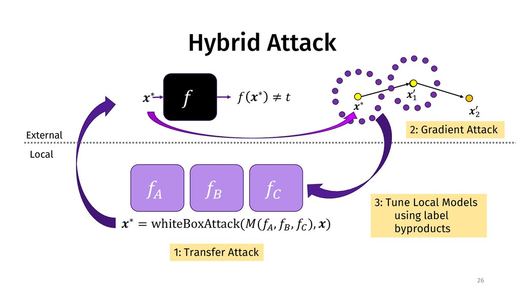"Hybrid Attack 26 ! ""∗ ! ""∗ ≠ % External Local !..."