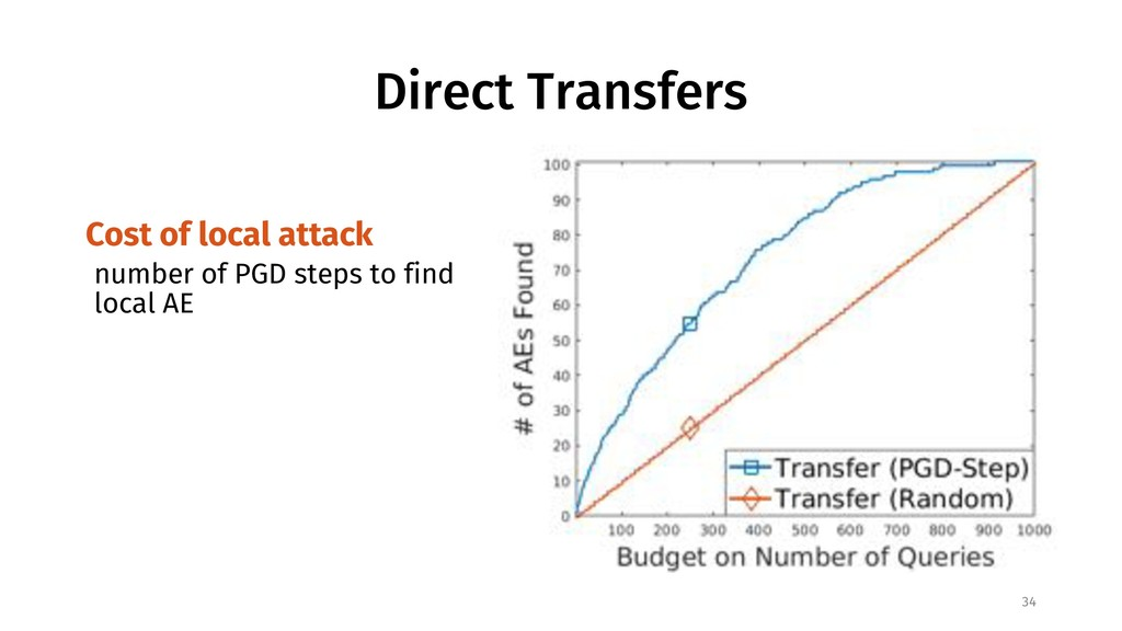Direct Transfers Cost of local attack number of...