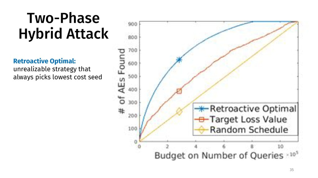 Two-Phase Hybrid Attack 35 Retroactive Optimal:...