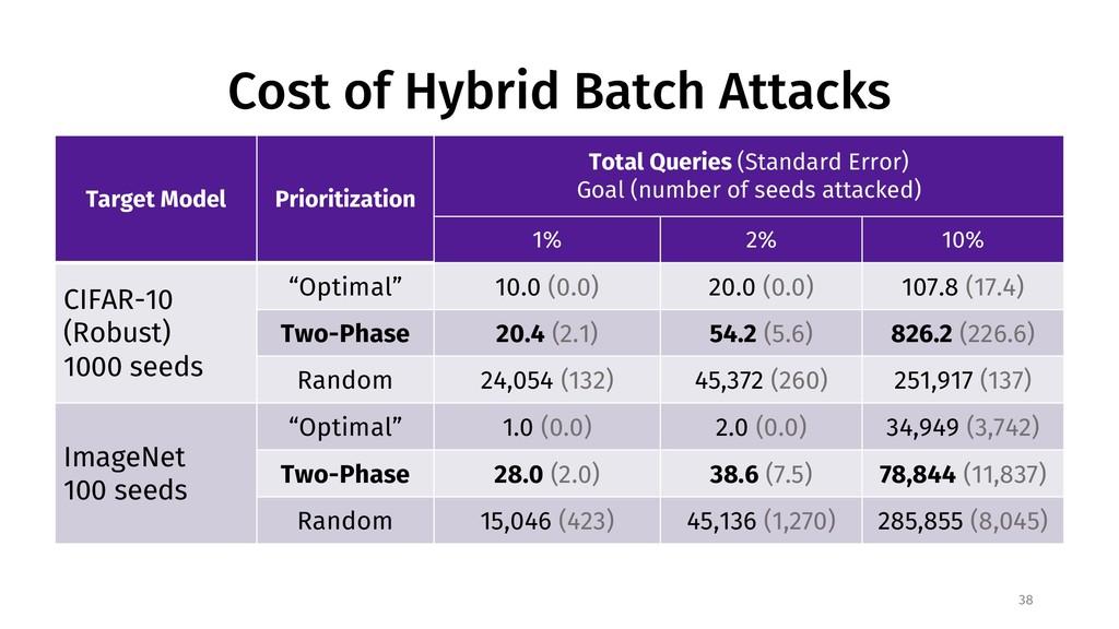 Cost of Hybrid Batch Attacks 38 Target Model Pr...