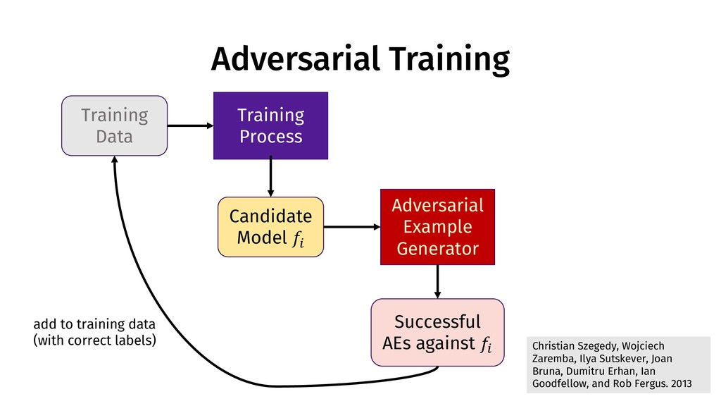 Adversarial Training Training Data Training Pro...