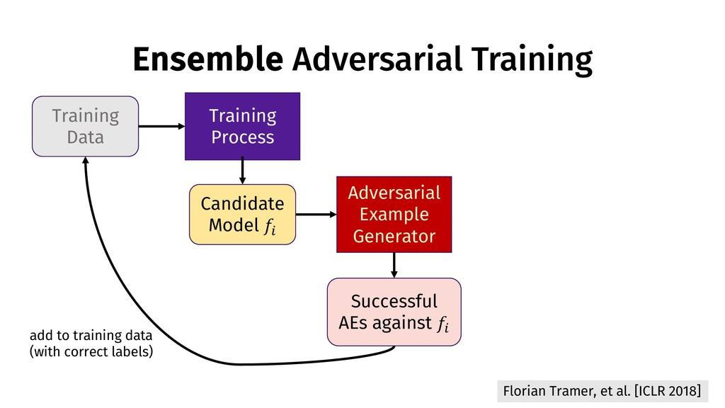 Ensemble Adversarial Training Training Data Tra...