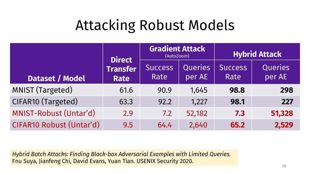 Attacking Robust Models 58 Dataset / Model Dire...