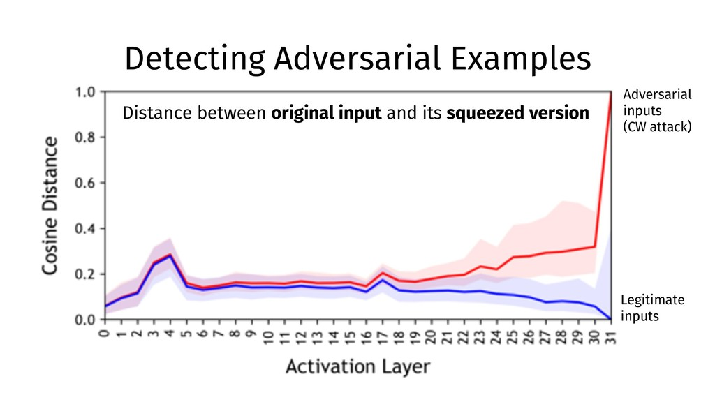 Detecting Adversarial Examples Distance between...