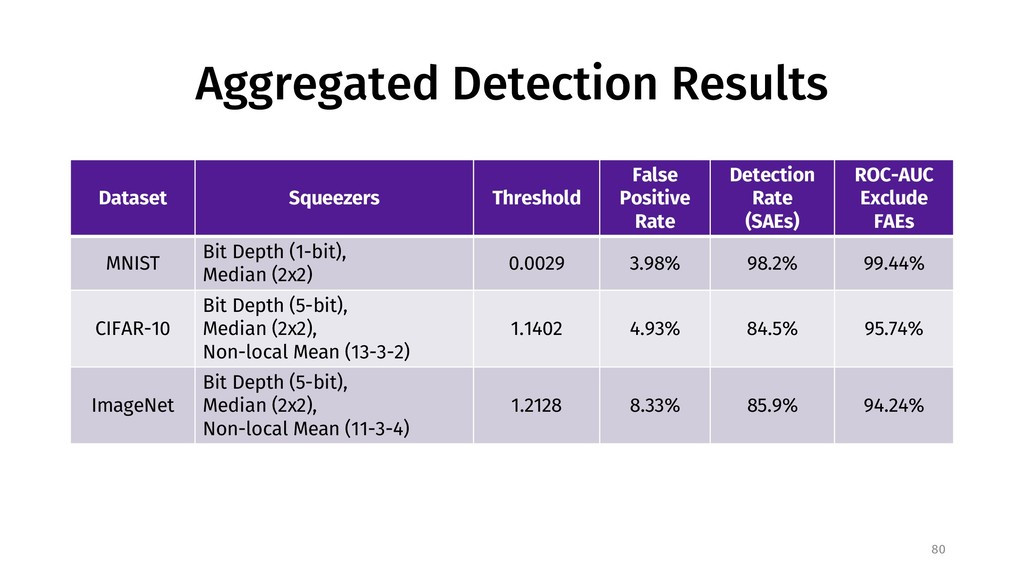 Aggregated Detection Results Dataset Squeezers ...
