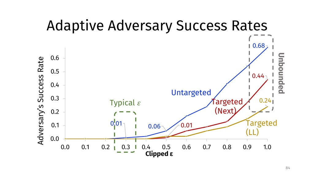 Adaptive Adversary Success Rates 84 0.68 0.06 0...