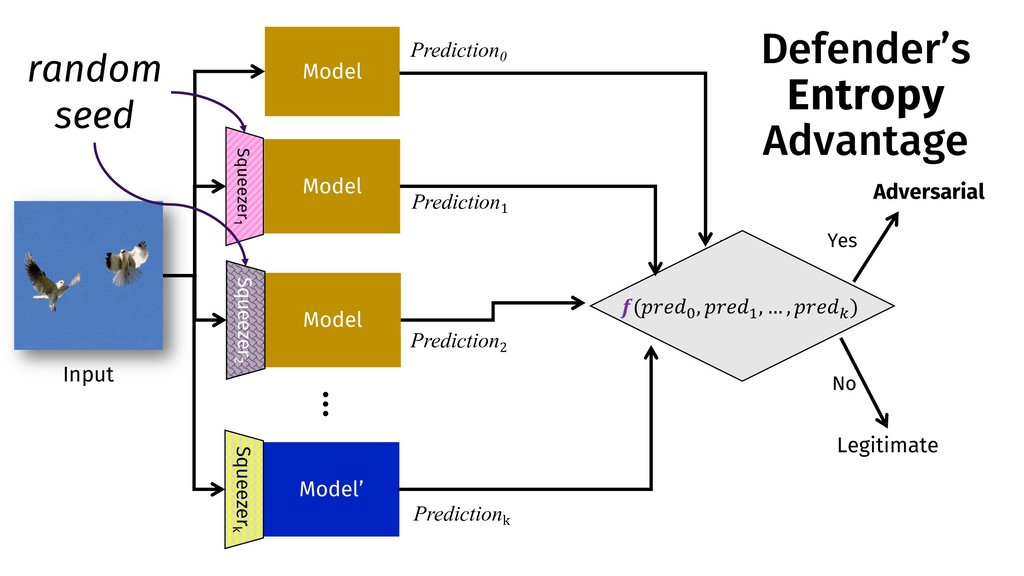 Model Model Model Squeezer 1 Squeezer 2 Predict...