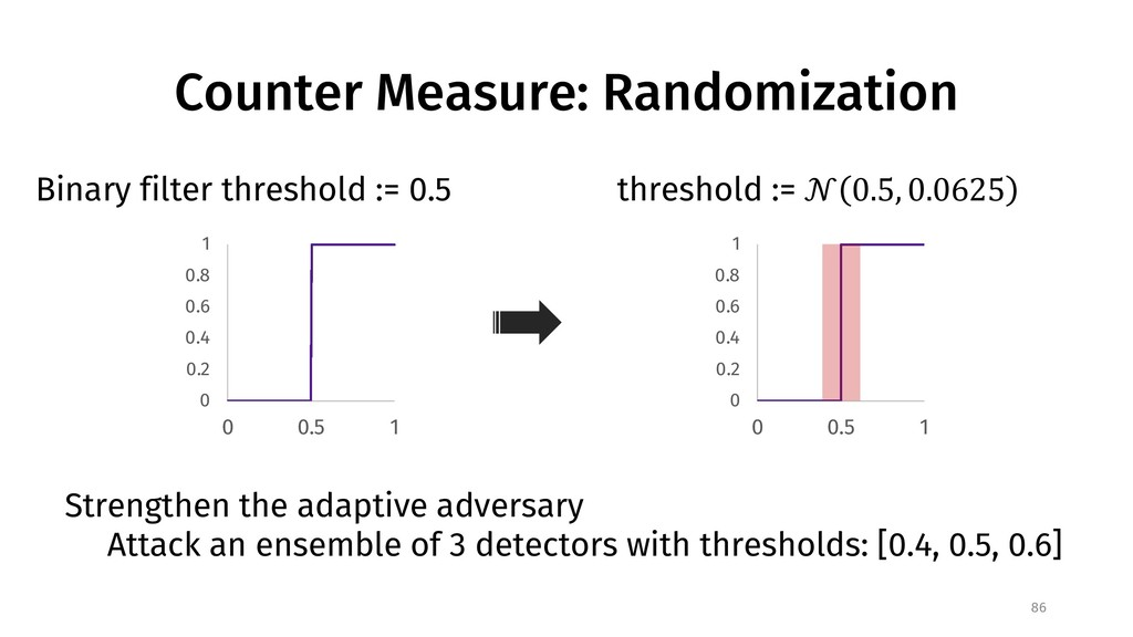 Counter Measure: Randomization Binary filter th...