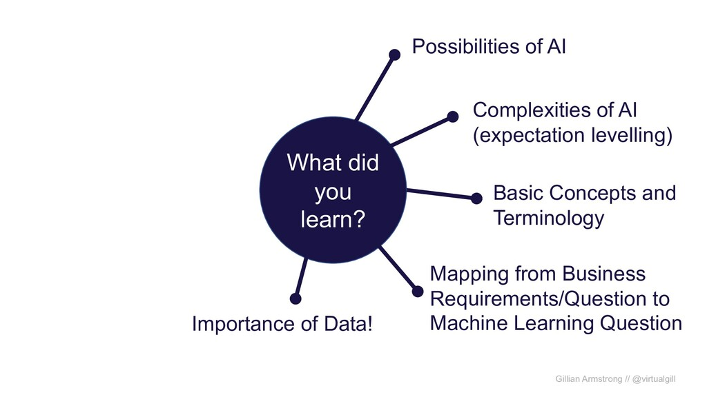 What did you learn? Possibilities of AI Complex...