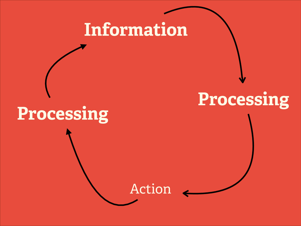 Information Action Processing Processing