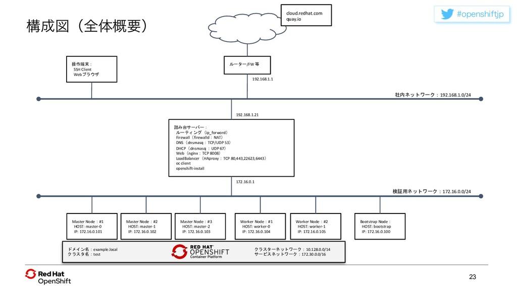 PQFOTIJGUKQ 23 操作端末: SSH Client Webブラウザ ルーター/F...