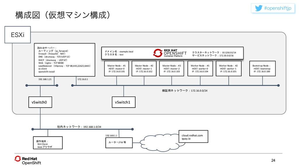 PQFOTIJGUKQ 24 操作端末: SSH Client Webブラウザ ルーター/F...