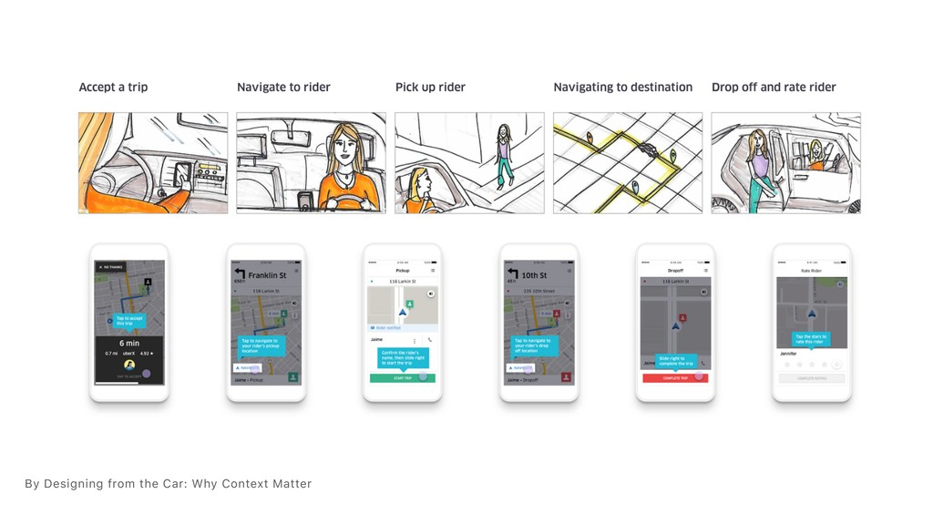 By Designing from the Car: Why Context Matter