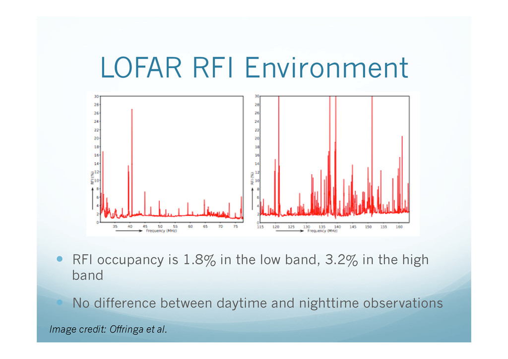 LOFAR RFI Environment —  RFI occupancy is 1.8%...