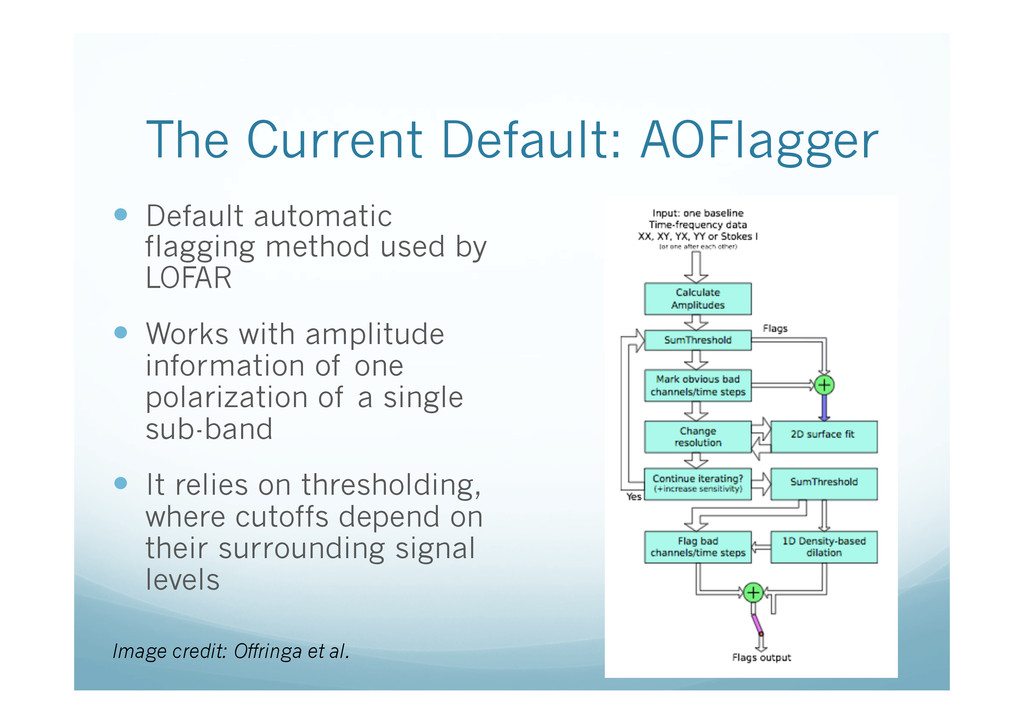 The Current Default: AOFlagger —  Default auto...