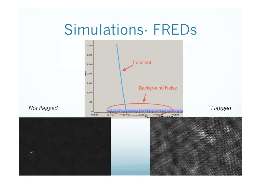 Simulations- FREDs Not flagged Flagged