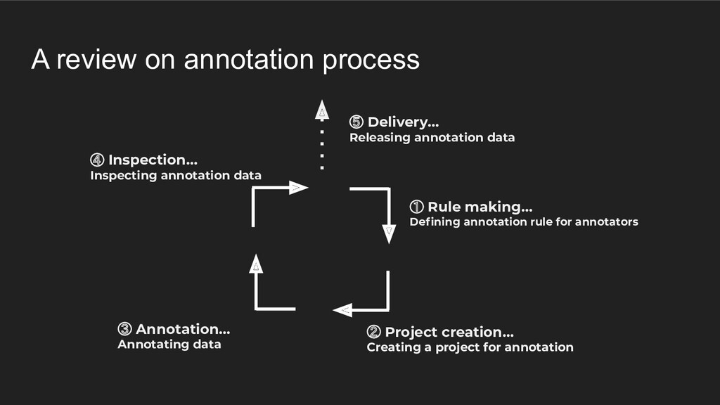 A review on annotation process ① Rule making… D...