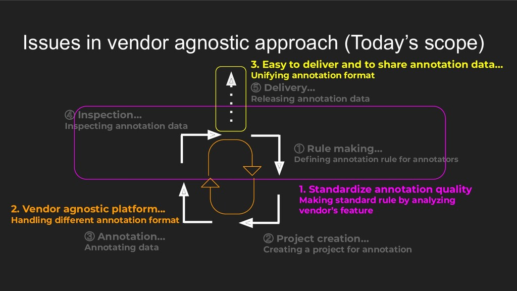 Issues in vendor agnostic approach (Today's sco...