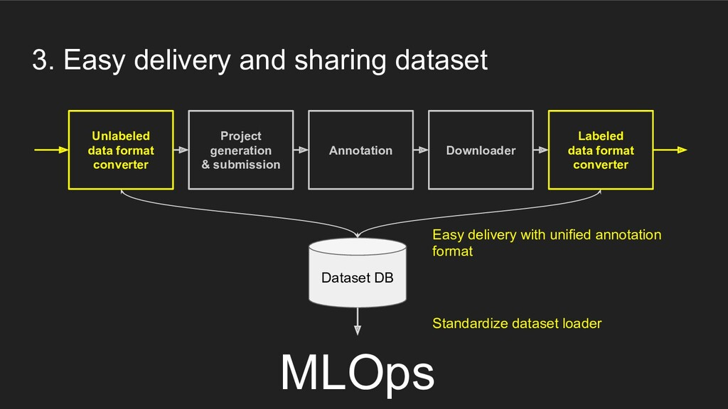 3. Easy delivery and sharing dataset Unlabeled ...