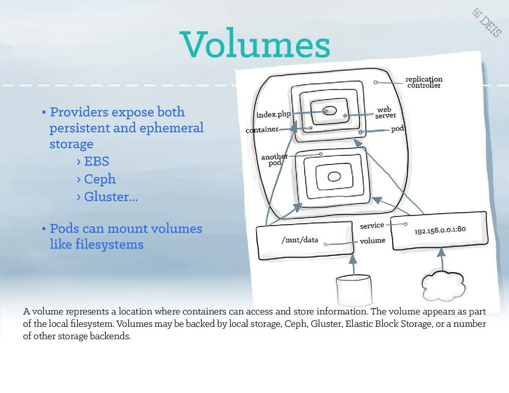 A volume represents a location where containers...