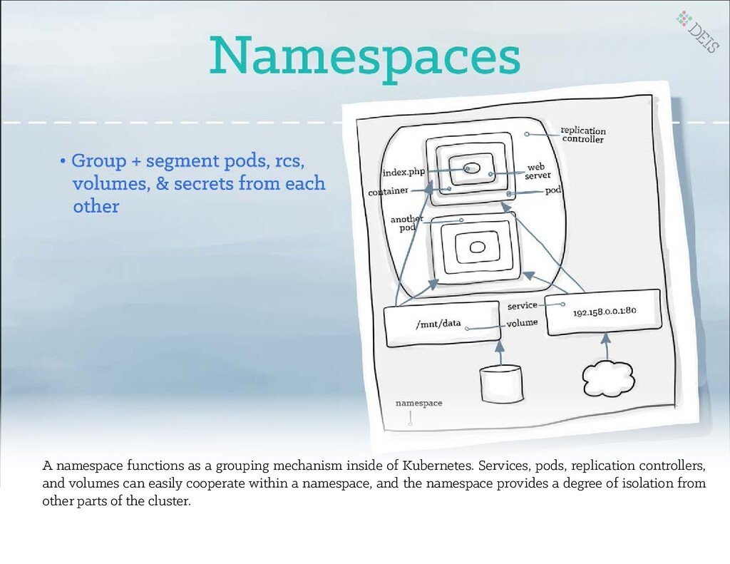 A namespace functions as a grouping mechanism i...
