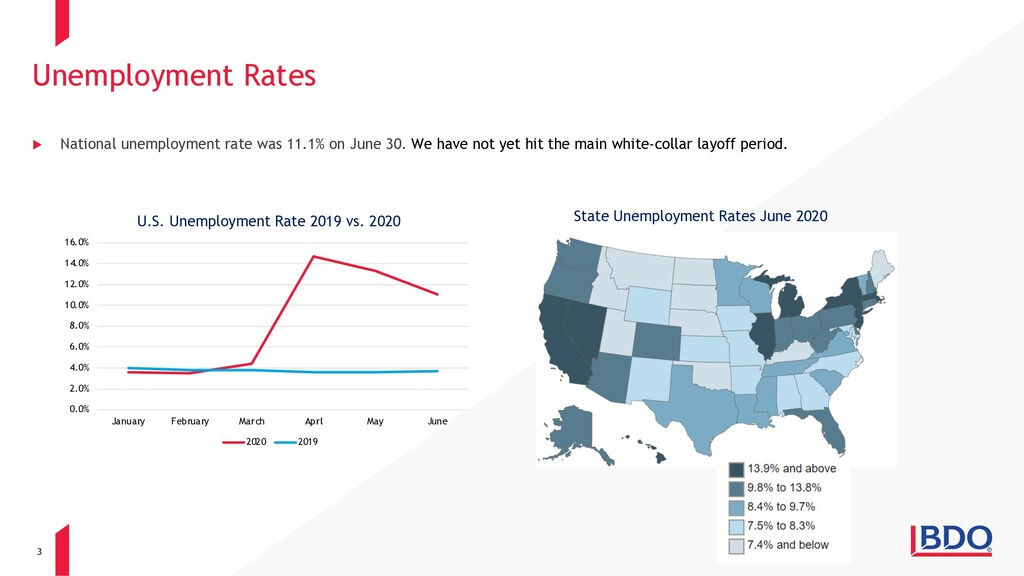 3 u National unemployment rate was 11.1% on Jun...