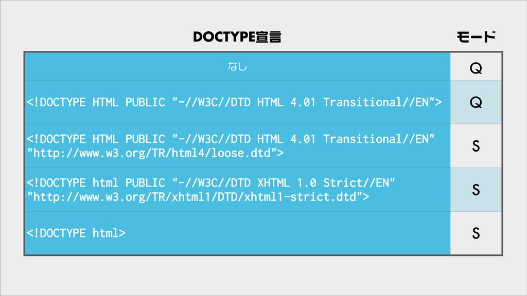 """DOCTYPE宣言 モード なし <!DOCTYPE HTML PUBLIC """"-//W3C/..."""