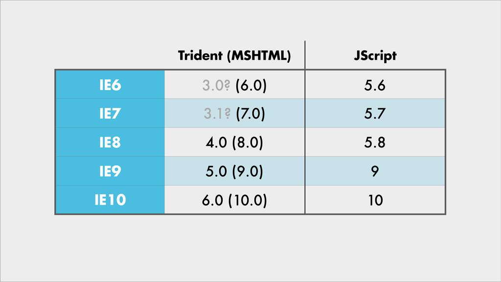 Trident (MSHTML) JScript IE6 IE7 IE8 IE9 IE10 3...