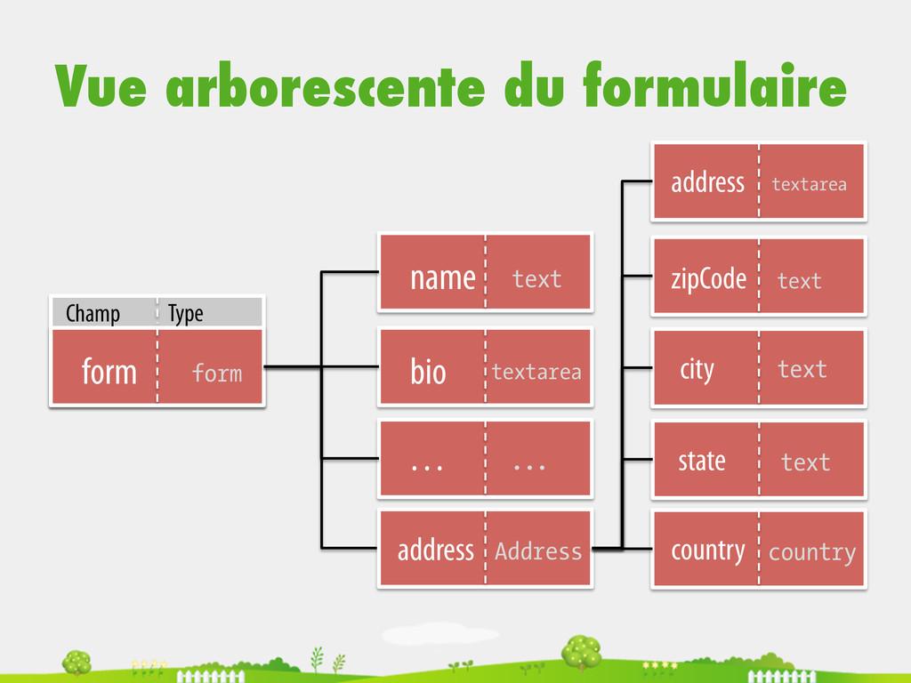 Vue arborescente du formulaire form  form bi...
