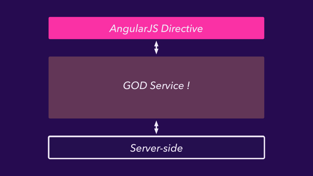 AngularJS Directive GOD Service ! Server-side S...