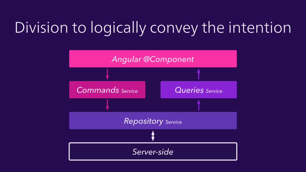 Angular @Component Commands Service Queries Ser...