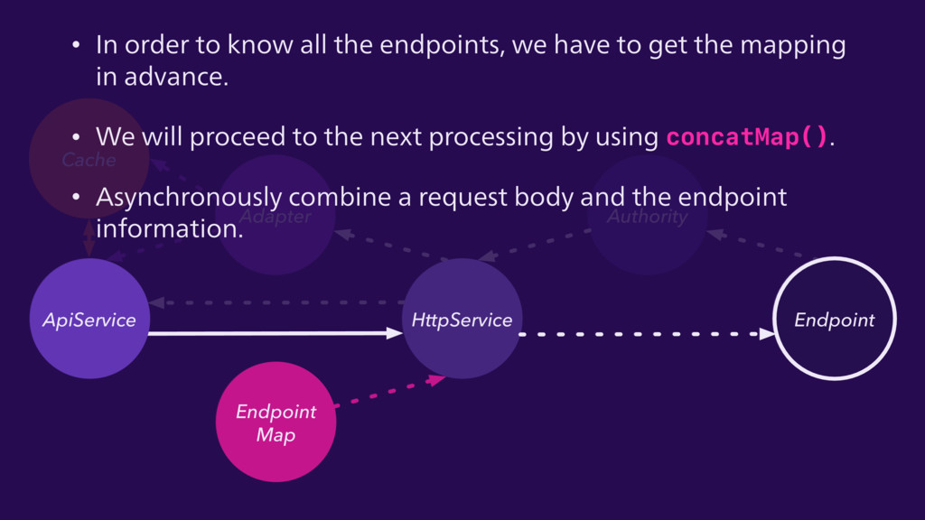 HttpService ApiService Endpoint Cache Endpoint ...