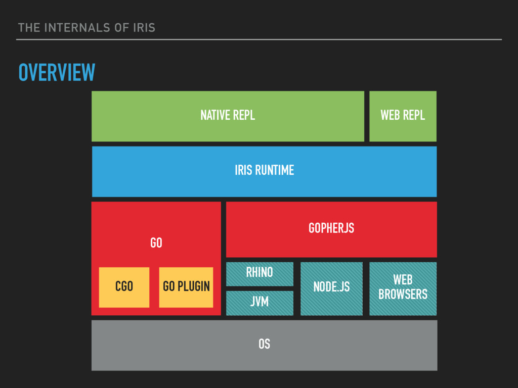 THE INTERNALS OF IRIS OVERVIEW IRIS RUNTIME GOP...