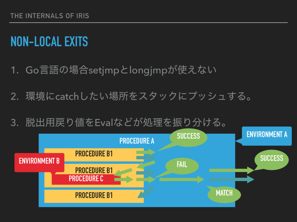 THE INTERNALS OF IRIS NON-LOCAL EXITS 1. Goݴޠͷ৔...