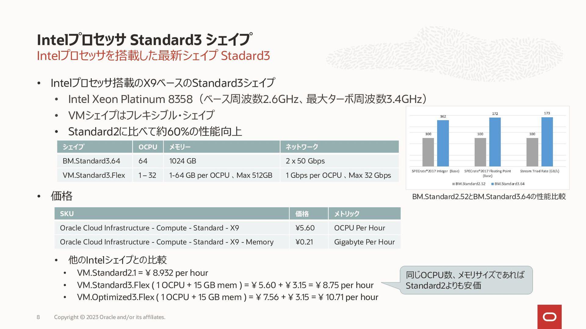コストパフォーマンスを最大化する標準インスタンス (AMD EPYC) コンピュート: Sta...
