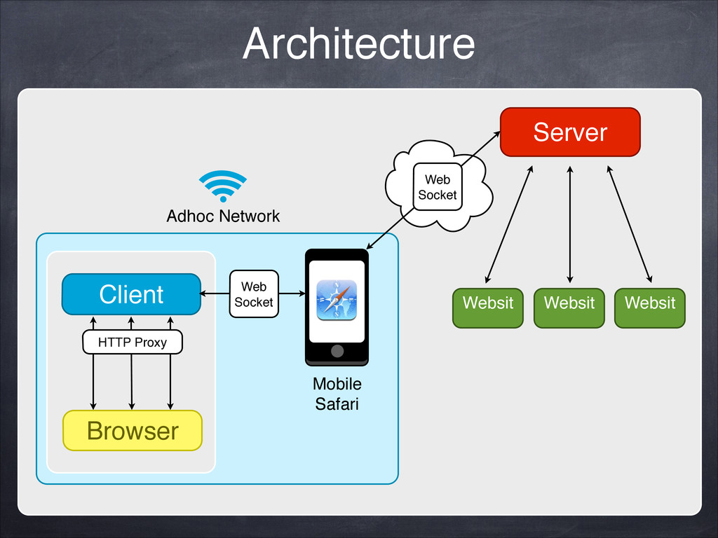 Server! Client! Browser! HTTP Proxy Mobile! Saf...