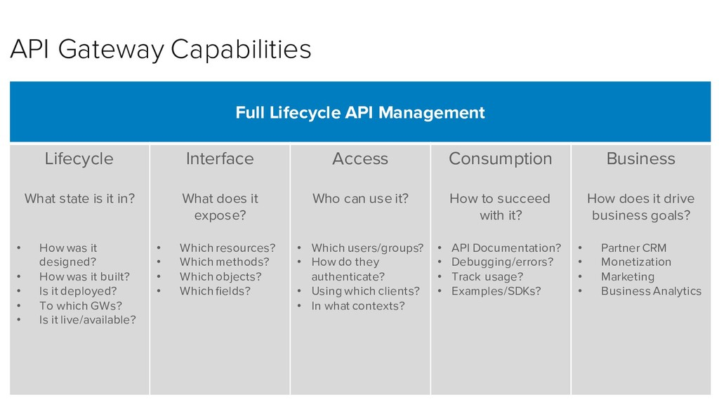 Full Lifecycle API Management Lifecycle What st...