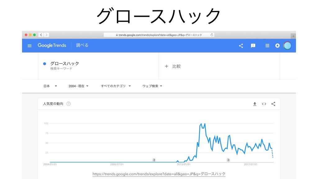 άϩʔεϋοΫ https://trends.google.com/trends/explor...