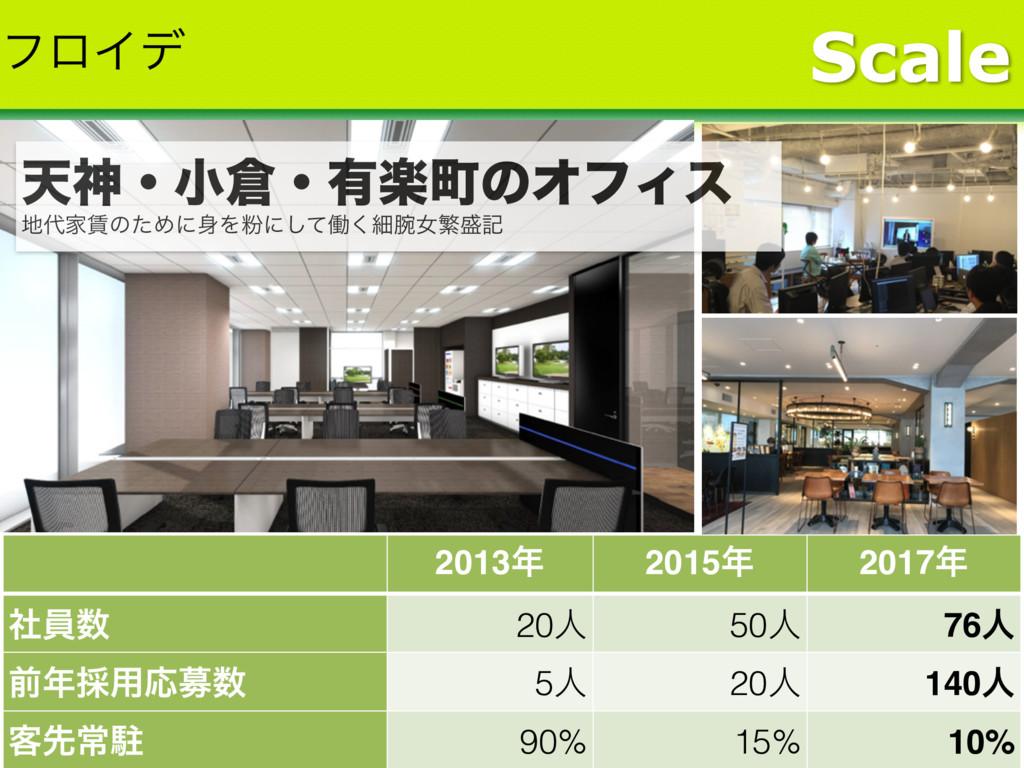 Scale 2013 2015 2017 ࣾһ 20ਓ 50ਓ 76ਓ લ࠾༻Ԡื...
