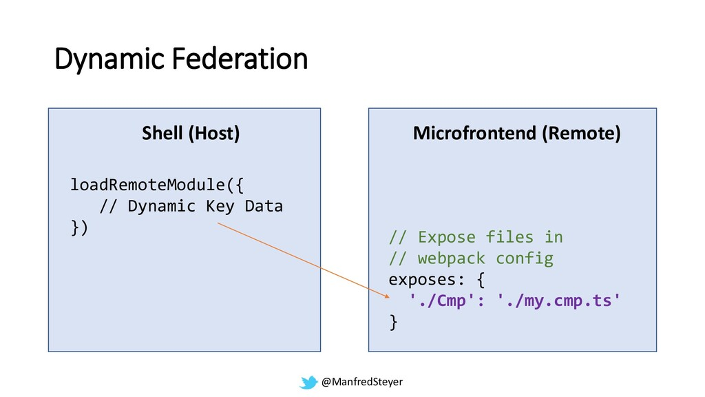 @ManfredSteyer Dynamic Federation Shell (Host) ...